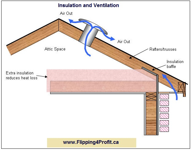 Insulation and Ventilation